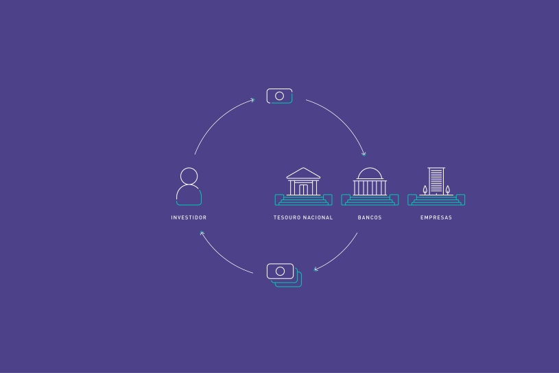 Entenda o que é Renda Fixa e as principais características desse tipo de investimento