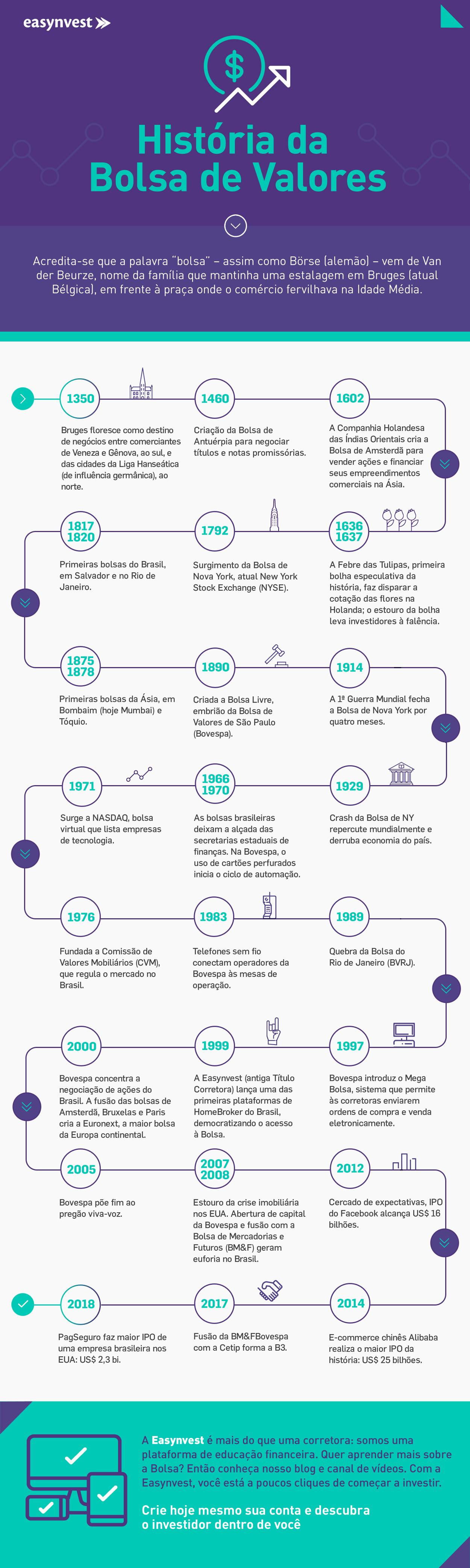 Infográfico sobre a história da bolsa de valores