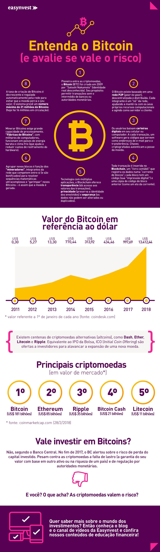 Infográfico explicativo sobre bitcoins